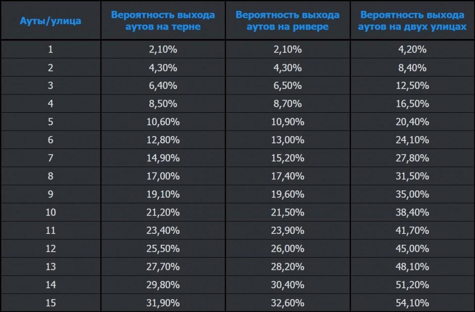 Шансы банка в покере онлайн вакансии рубикон игровые аппараты г.москва